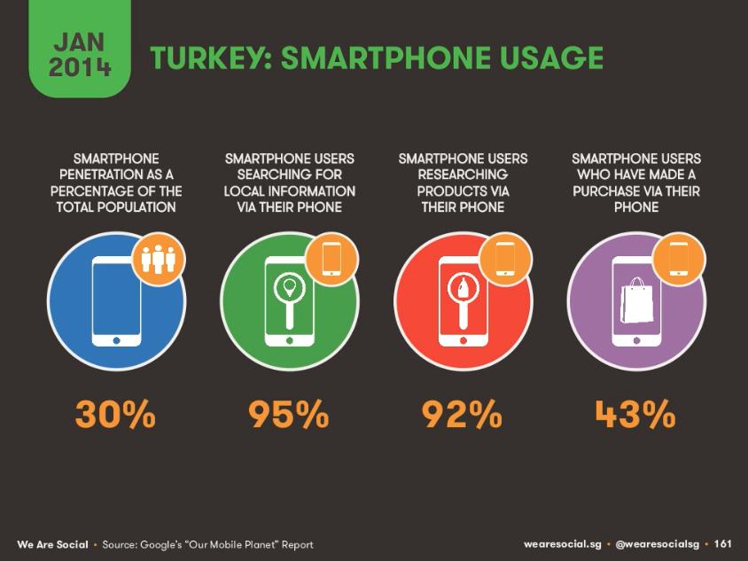 Türkiye-Mobil-İnternet-Kullanıcıları