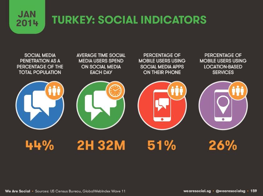 Türkiye-Sosyal-Medya-İstatistikleri
