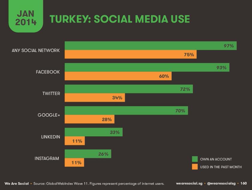 Türkiye-Sosyal-Medya-Kullanıcıları