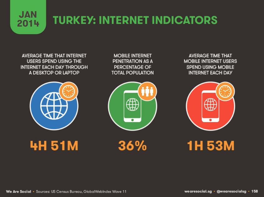 Türklerin-İnternette-Geçirdiği-Saat