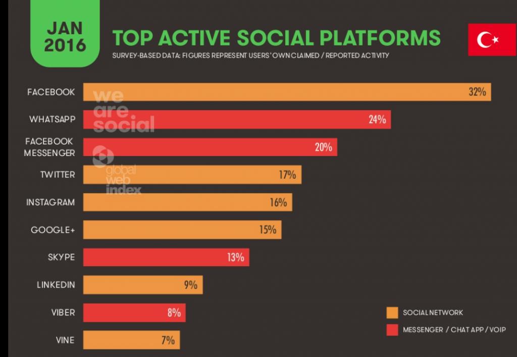 Sosyal medyada en çok kullanılan platformlar