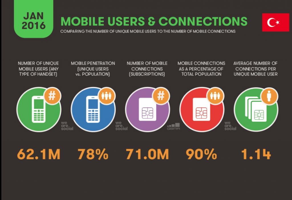 Mobil kullanıcılar ve mobil bağlantı