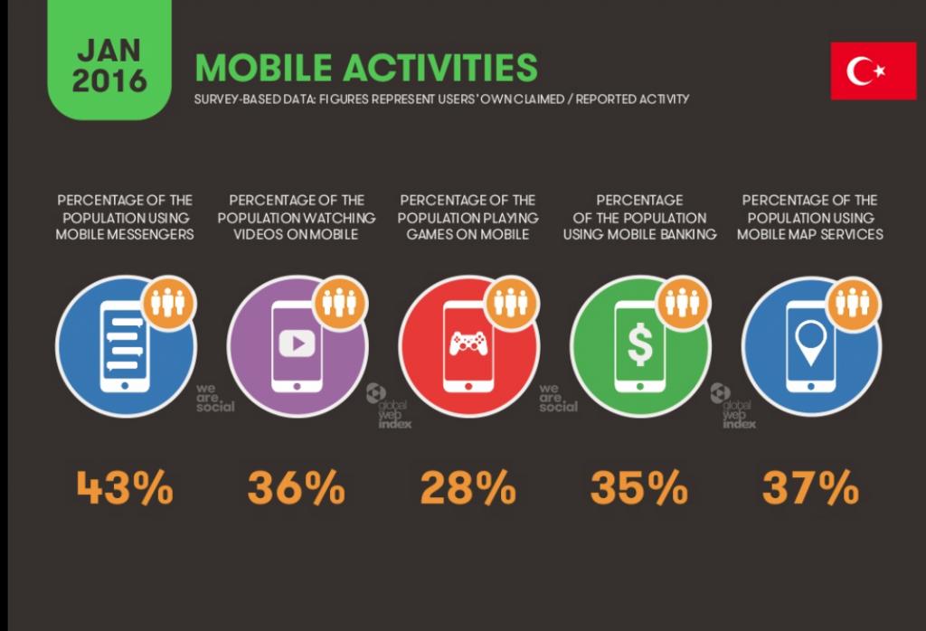 Mobil aktiviteler
