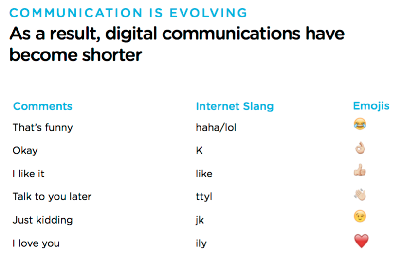 emojiler internet dilini kısalttı